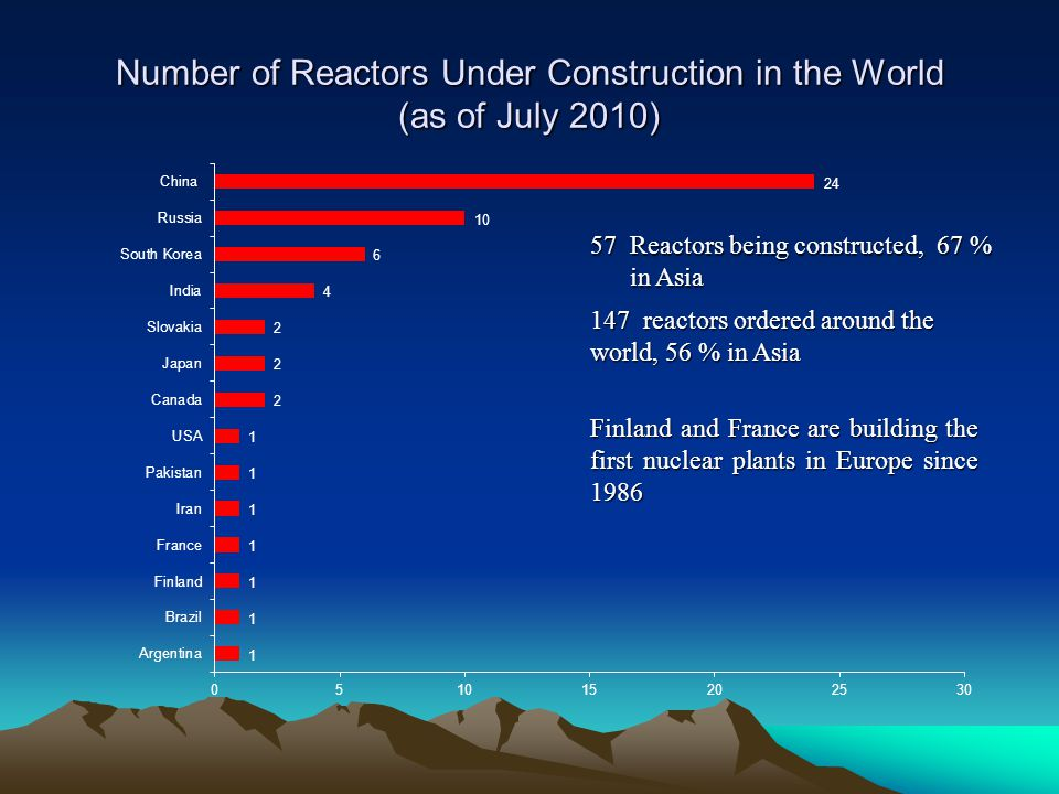 Number of Reactors Under Construction in the World (as of July 2010) 57Reactors being constructed, 67 % in Asia Finland and France are building the fi