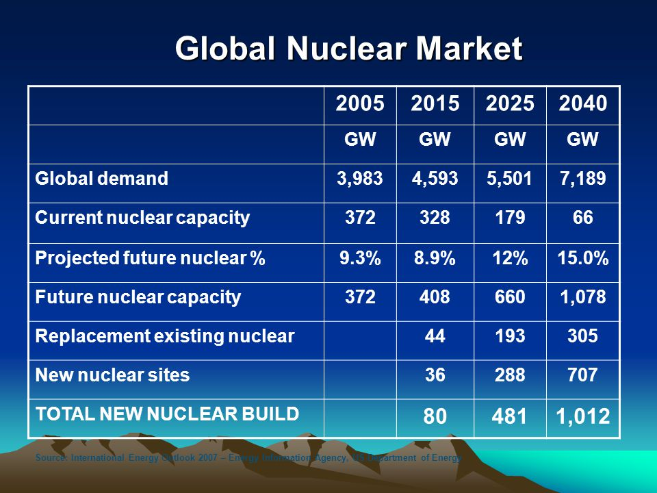 Global Nuclear Market 2005201520252040 GW Global demand3,9834,5935,5017,189 Current nuclear capacity37232817966 Projected future nuclear %9.3%8.9%12%1