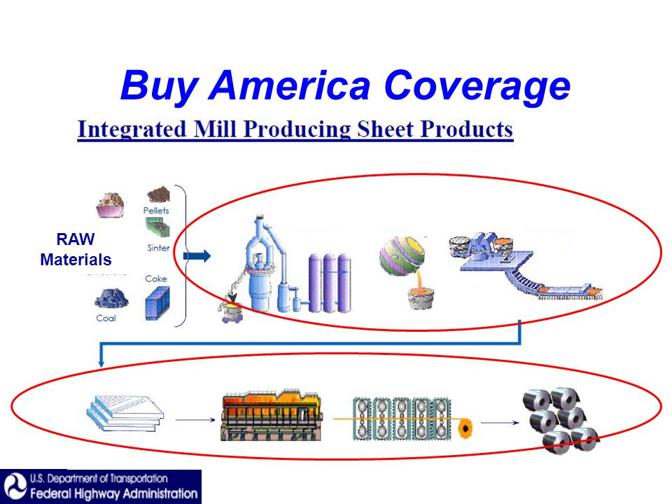 Buy America Coverage RAW Materials