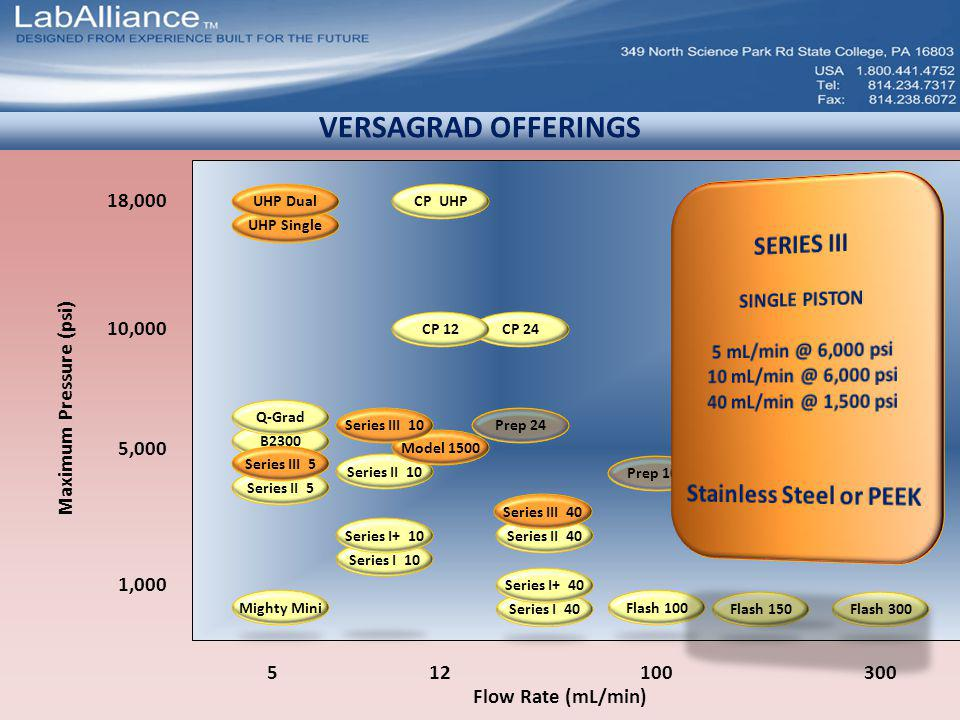 VERSAGRAD OFFERINGS Flow Rate (mL/min) 300100512 Maximum Pressure (psi) 1,000 10,000 18,000 5,000 CP UHP UHP Single Prep 100 CP 24CP 12 UHP Dual Might