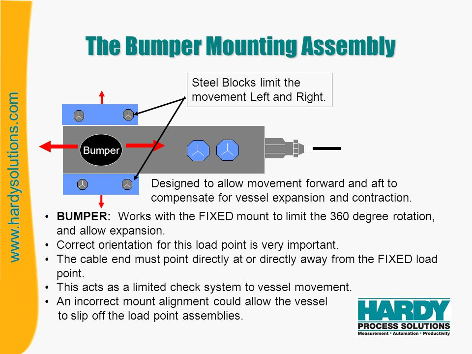 www.hardysolutions.com The Bumper Mounting Assembly Designed to allow movement forward and aft to compensate for vessel expansion and contraction. BUM