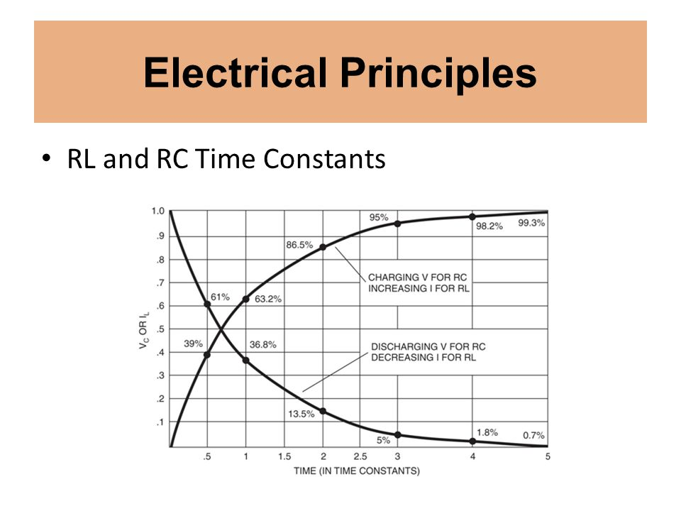 Electrical Principles RL and RC Time Constants