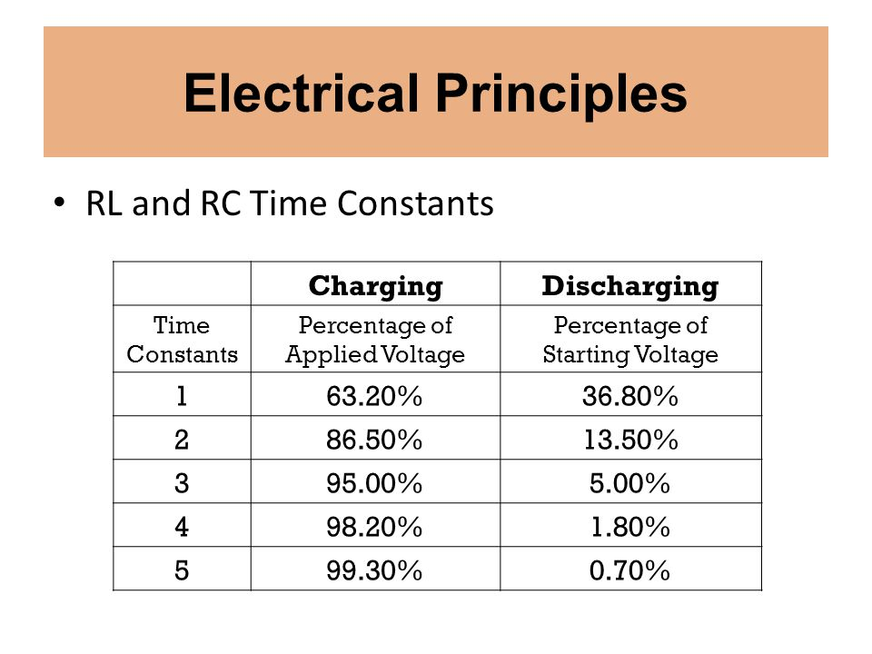 Electrical Principles RL and RC Time Constants ChargingDischarging Time Constants Percentage of Applied Voltage Percentage of Starting Voltage 163.20%