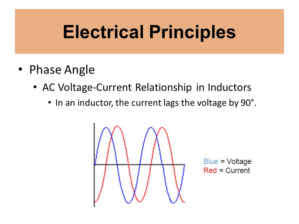 Electrical Principles Phase Angle AC Voltage-Current Relationship in Inductors In an inductor, the current lags the voltage by 90°. Blue = Voltage Red