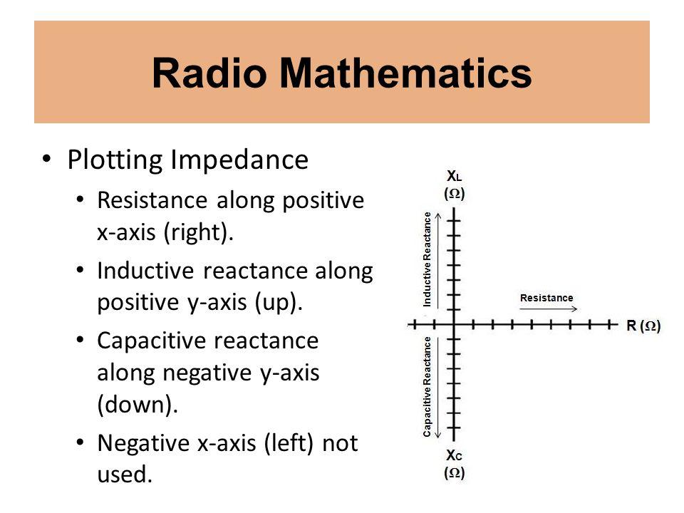 Radio Mathematics Plotting Impedance Resistance along positive x-axis (right). Inductive reactance along positive y-axis (up). Capacitive reactance al