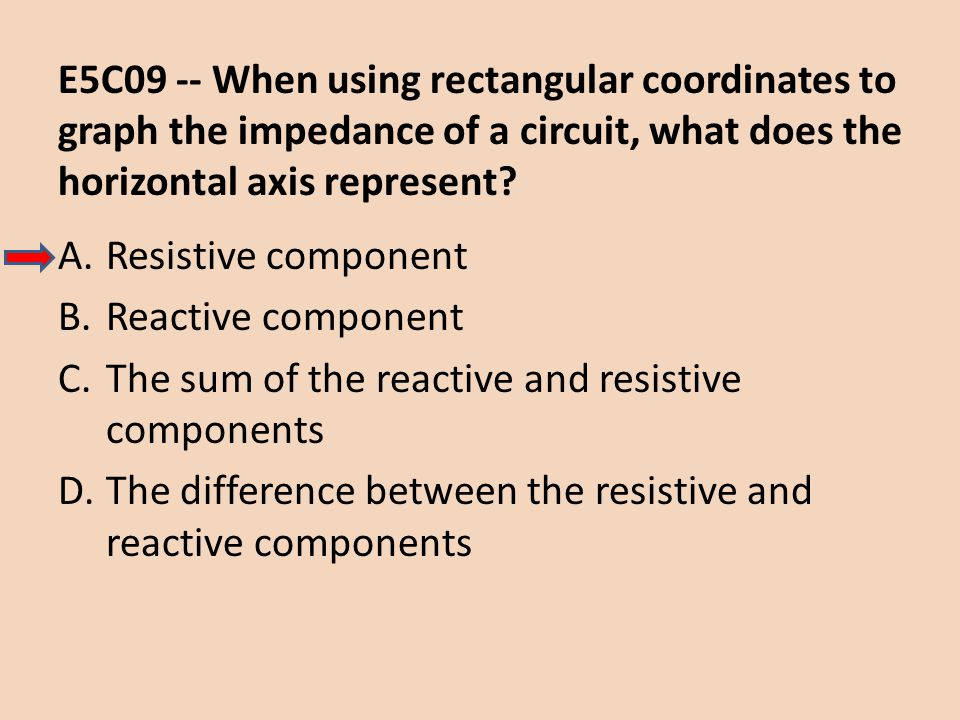 E5C09 -- When using rectangular coordinates to graph the impedance of a circuit, what does the horizontal axis represent? A.Resistive component B.Reac