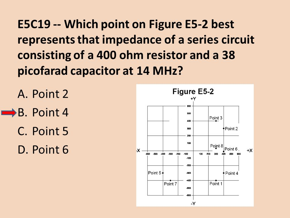 E5C19 -- Which point on Figure E5-2 best represents that impedance of a series circuit consisting of a 400 ohm resistor and a 38 picofarad capacitor a