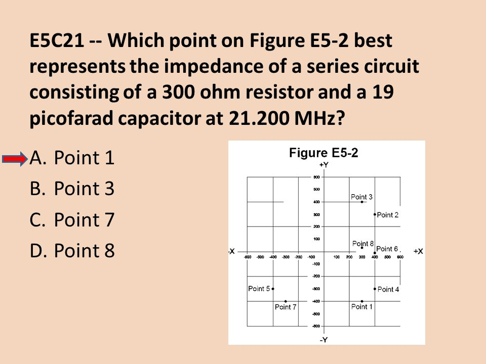 E5C21 -- Which point on Figure E5-2 best represents the impedance of a series circuit consisting of a 300 ohm resistor and a 19 picofarad capacitor at