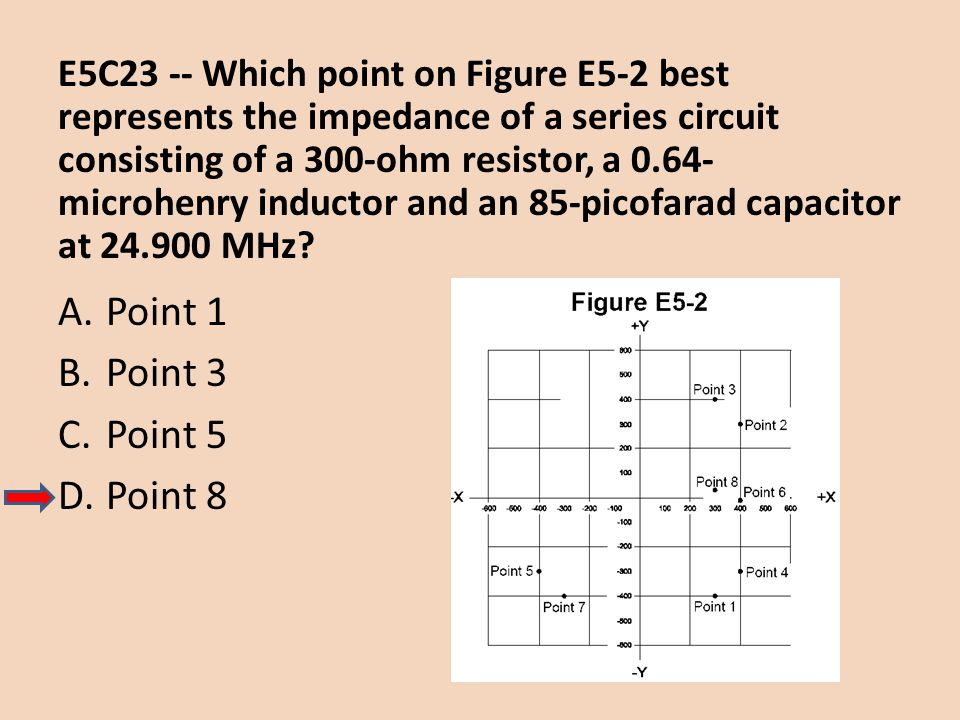 E5C23 -- Which point on Figure E5-2 best represents the impedance of a series circuit consisting of a 300-ohm resistor, a 0.64- microhenry inductor an