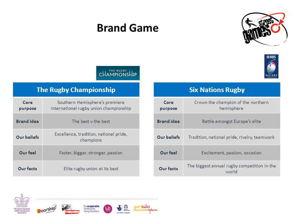 Brand Game The Rugby Championship Core purpose Southern Hemispheres premiere international rugby union championship Brand ideaThe best v the best Our beliefs Excellence, tradition, national pride, champions Our feelFaster, bigger, stronger, passion Our factsElite rugby union at its best Six Nations Rugby Core purpose Crown the champion of the northern hemisphere Brand ideaBattle amongst Europes elite Our beliefsTradition, national pride, rivalry, teamwork Our feelExcitement, passion, occasion Our facts The biggest annual rugby competition in the world