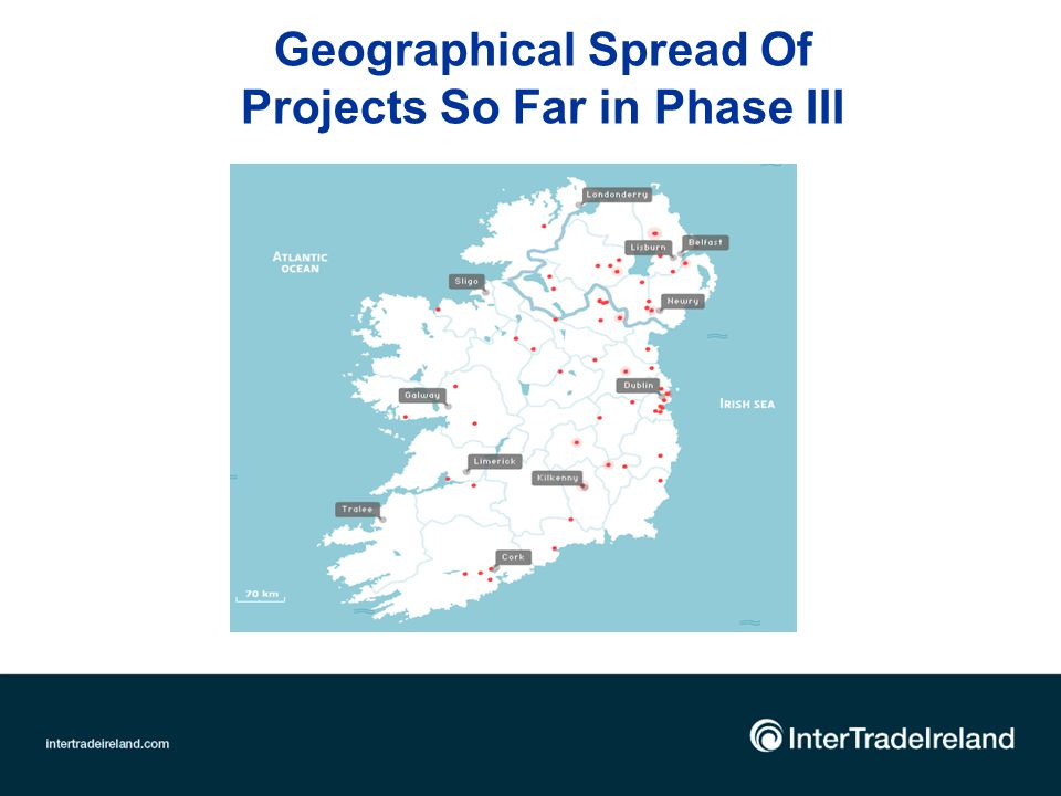 Geographical Spread Of Projects So Far in Phase III