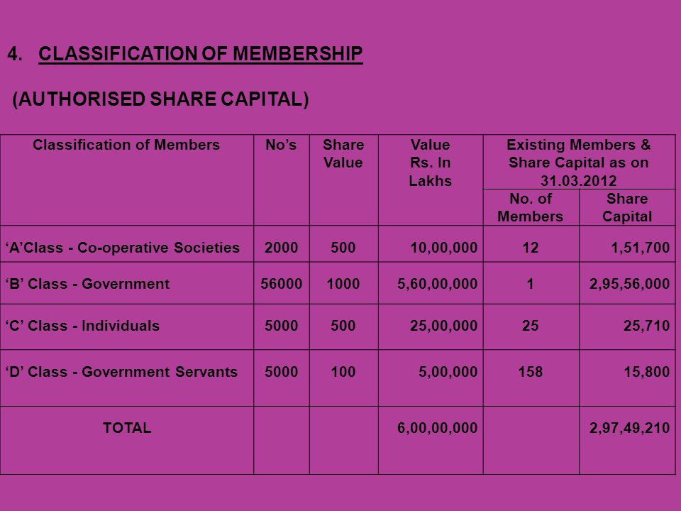 Classification of MembersNosShare Value Rs.