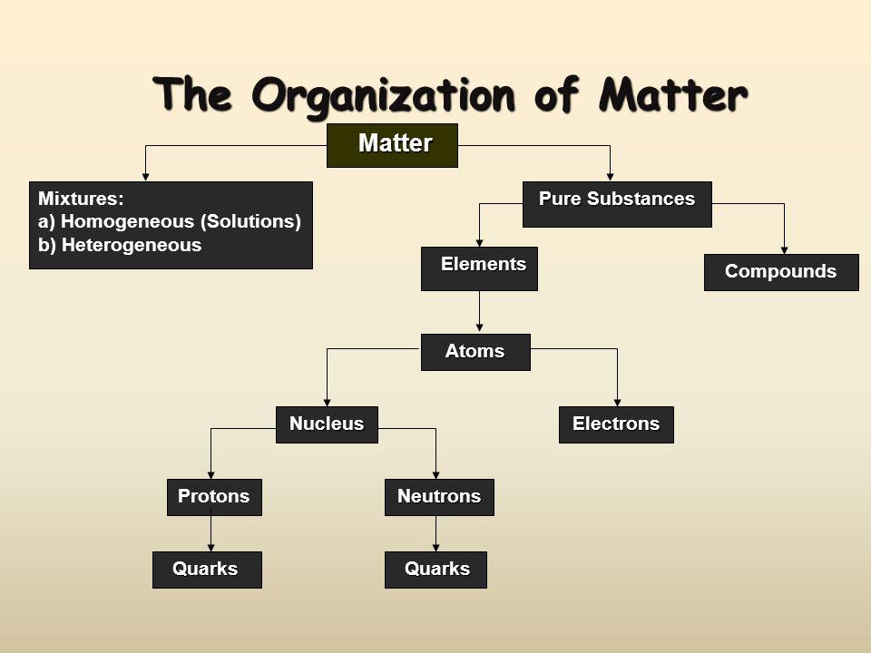 The Organization of Matter Matter Matter Mixtures: a) Homogeneous (Solutions) b) Heterogeneous Pure Substances Compounds Elements Elements Atoms Nucle