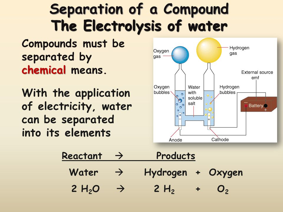 Separation of a Compound The Electrolysis of water Water Hydrogen + Oxygen 2 H 2 O 2 H 2 + O 2 Reactant Products chemical Compounds must be separated