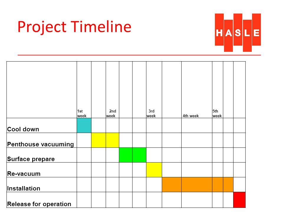 Project Timeline 1st week 2nd week 3rd week 4th week 5th week Cool down Penthouse vacuuming Surface prepare Re-vacuum Installation Release for operati