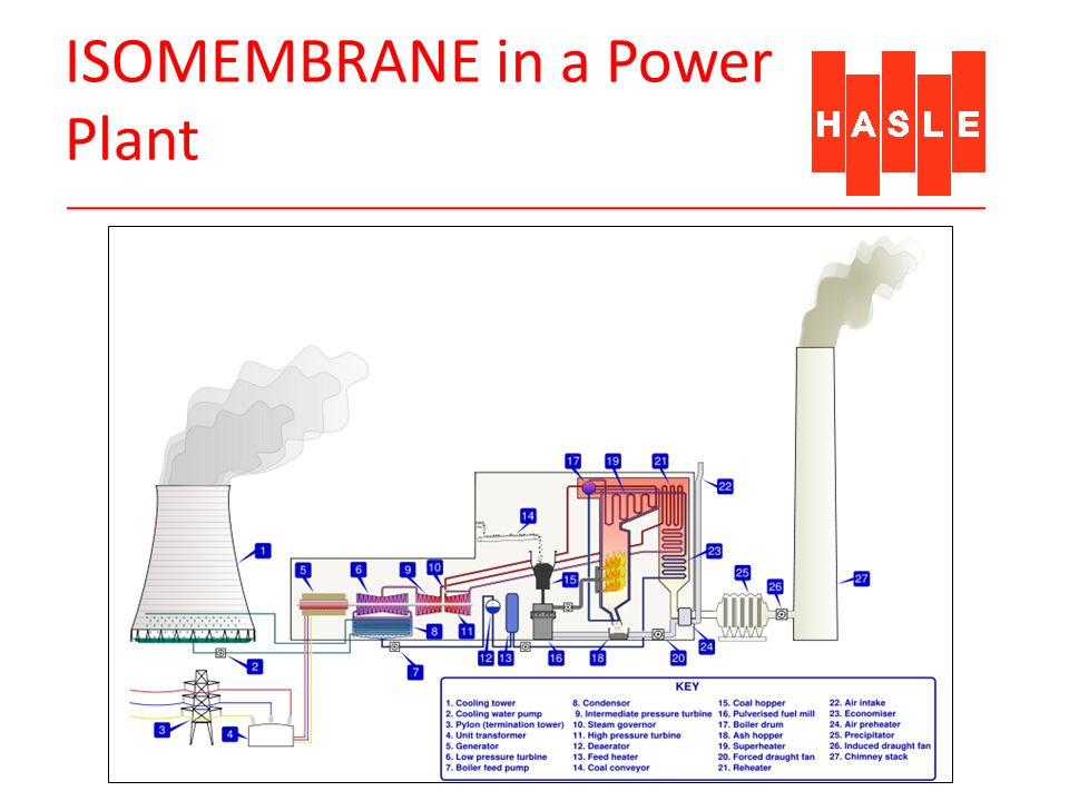 ISOMEMBRANE in a Power Plant