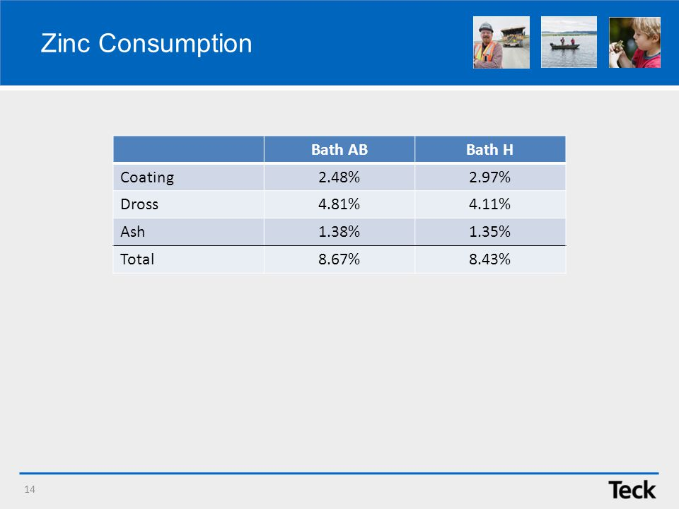 Zinc Consumption 14 Bath ABBath H Coating2.48%2.97% Dross4.81%4.11% Ash1.38%1.35% Total8.67%8.43%