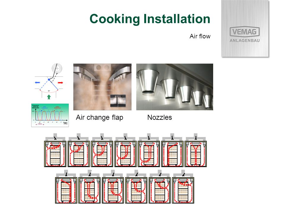 Cooking Installation Air flow Air change flapNozzles