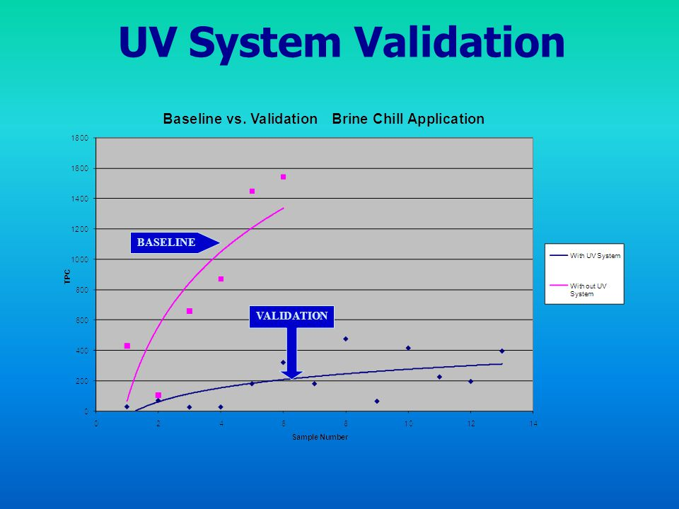 UV System Validation VALIDATION BASELINE