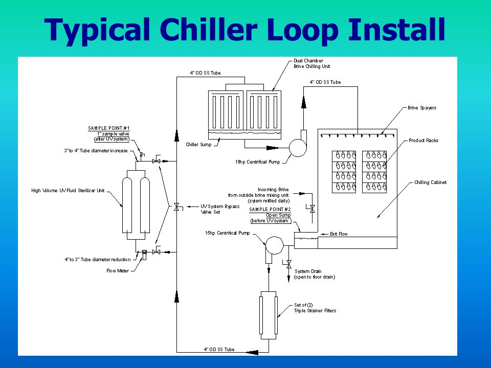 Typical Chiller Loop Install