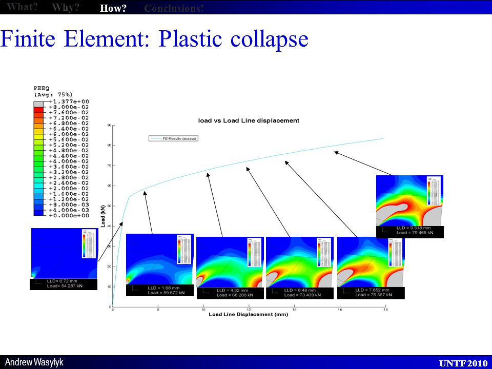 Andrew Wasylyk UNTF 2010 Finite Element: Plastic collapse What Why How Conclusions!