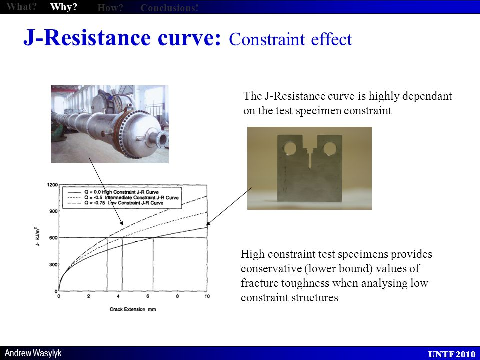 Andrew Wasylyk UNTF 2010 Finite Element: Plastic collapse What? Why? How?Conclusions!