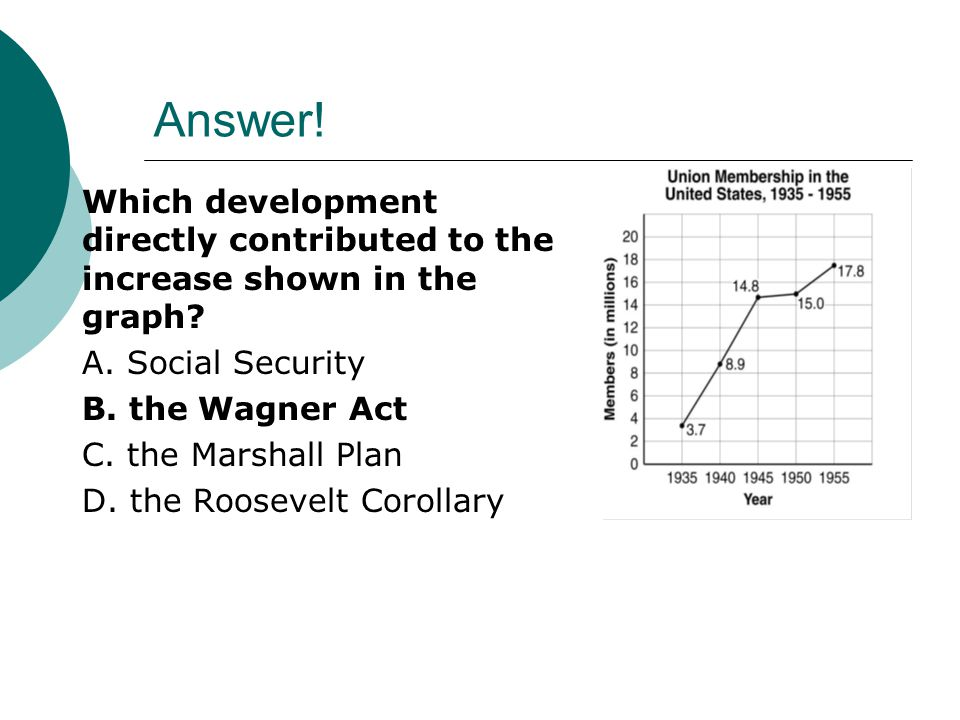 Answer! Which development directly contributed to the increase shown in the graph? A. Social Security B. the Wagner Act C. the Marshall Plan D. the Ro