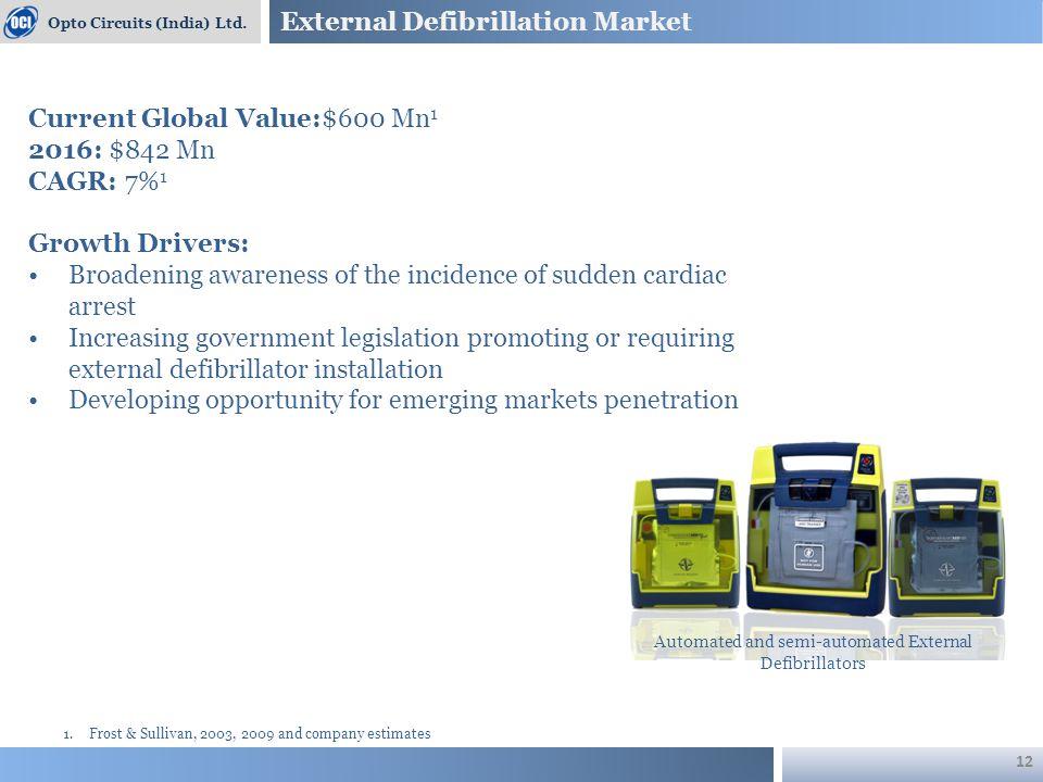 External Defibrillation Market Opto Circuits (India) Ltd.