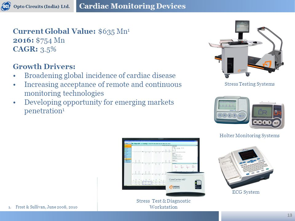 Cardiac Monitoring Devices Opto Circuits (India) Ltd. ECG System Current Global Value: $635 Mn 1 2016: $754 Mn CAGR: 3.5% Growth Drivers: Broadening g
