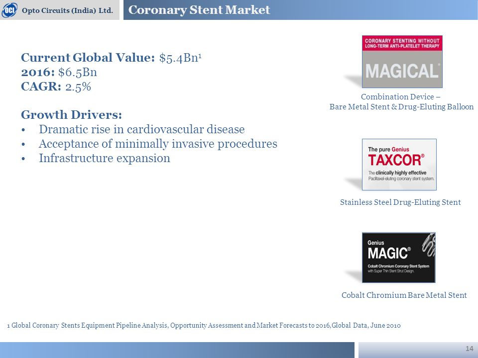 Coronary Stent Market Opto Circuits (India) Ltd. 1 Global Coronary Stents Equipment Pipeline Analysis, Opportunity Assessment and Market Forecasts to