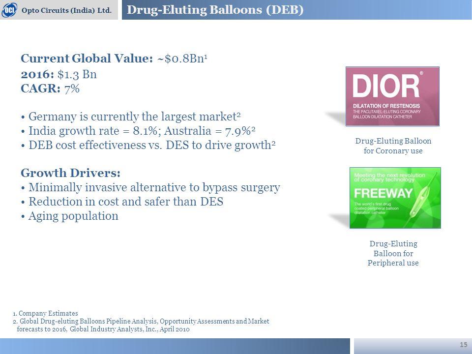 Drug-Eluting Balloons (DEB) Opto Circuits (India) Ltd.
