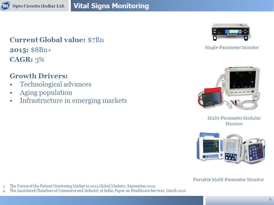 Anesthesia Monitoring Opto Circuits (India) Ltd.