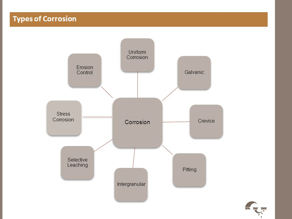 Corrosion Uniform Corrosion GalvanicCrevicePittingIntergranular Selective Leaching Erosion Control Types of Corrosion Stress Corrosion