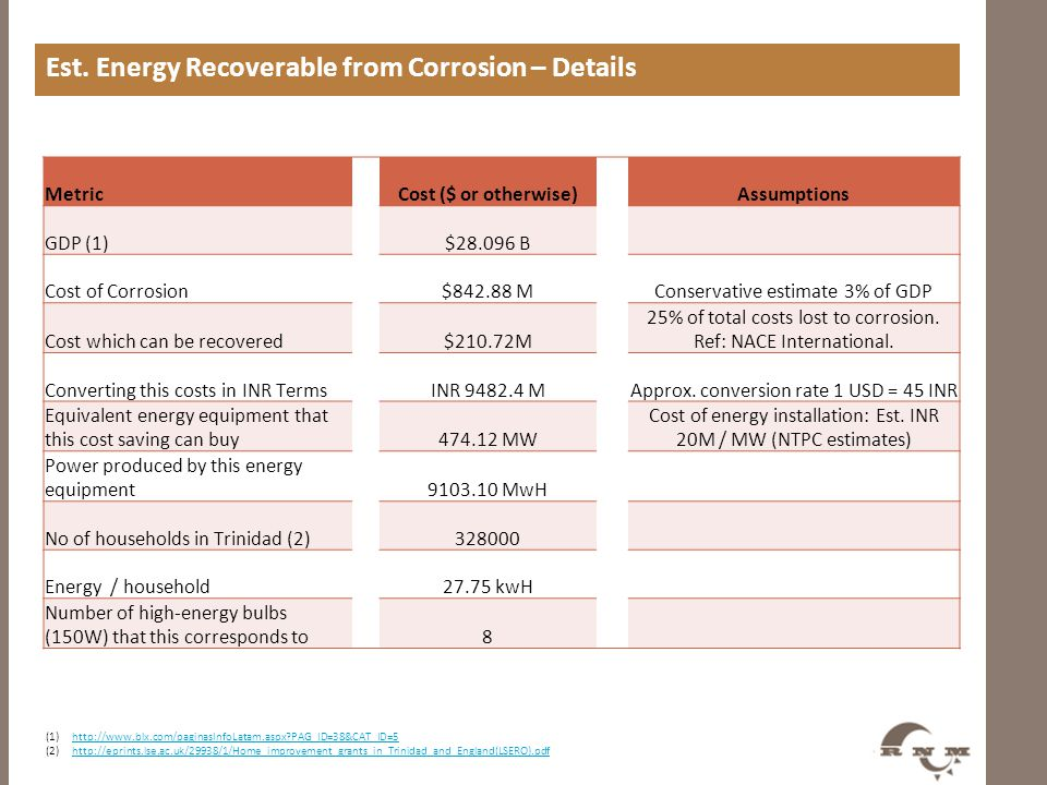 Est. Energy Recoverable from Corrosion – Details MetricCost ($ or otherwise)Assumptions GDP (1)$28.096 B Cost of Corrosion$842.88 MConservative estima