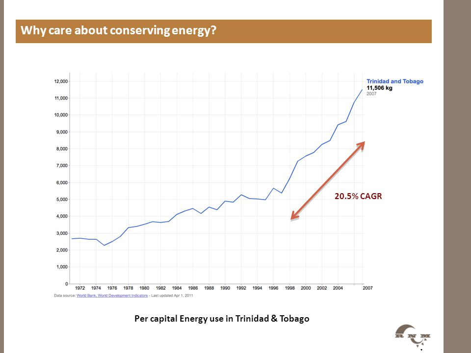 Why care about conserving energy? 20.5% CAGR Per capital Energy use in Trinidad & Tobago