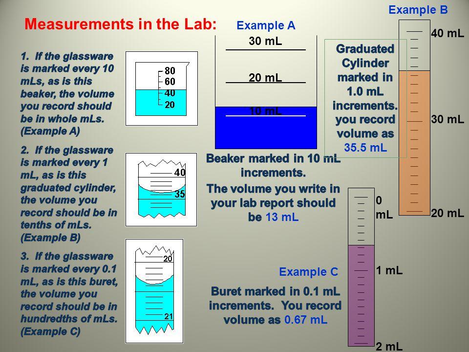 Measurements in the Lab: 20 mL 30 mL 10 mL 0 mL 1 mL 2 mL Example A Example B 40 mL 30 mL 20 mL Example C