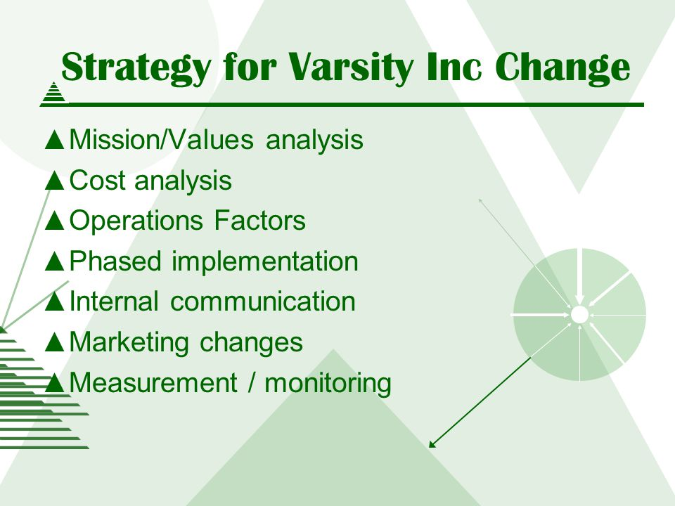 Strategy for Varsity Inc Change Mission/Values analysis Cost analysis Operations Factors Phased implementation Internal communication Marketing changes Measurement / monitoring
