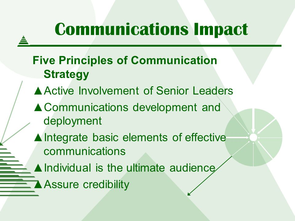 Communications Impact Five Principles of Communication Strategy Active Involvement of Senior Leaders Communications development and deployment Integrate basic elements of effective communications Individual is the ultimate audience Assure credibility