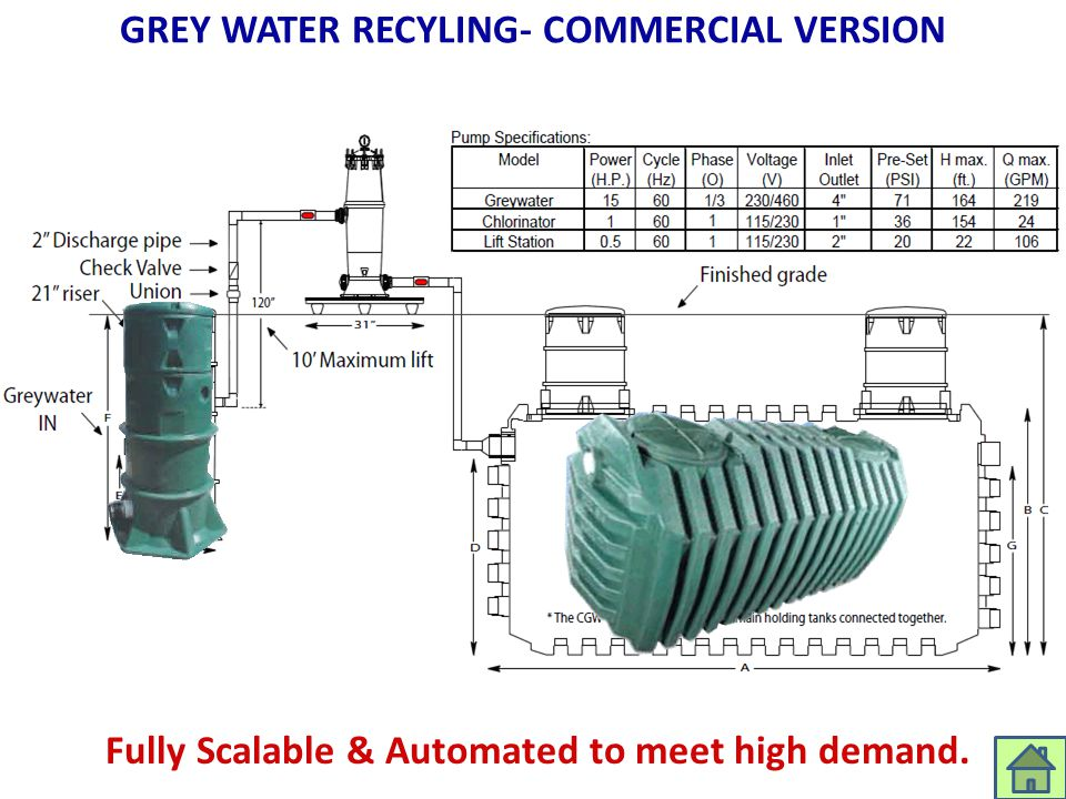 GREY WATER RECYLING- COMMERCIAL VERSION Fully Scalable & Automated to meet high demand.