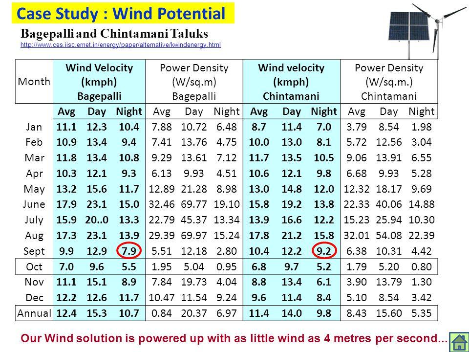 Case Study : Wind Potential Month Wind Velocity (kmph) Bagepalli Power Density (W/sq.m) Bagepalli Wind velocity (kmph) Chintamani Power Density (W/sq.