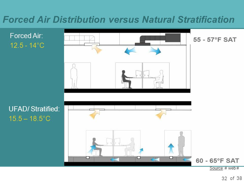 of 38 32 Forced Air Distribution versus Natural Stratification Forced Air: 12.5 - 14°C UFAD/ Stratified: 15.5 – 18.5°C Source: # web #