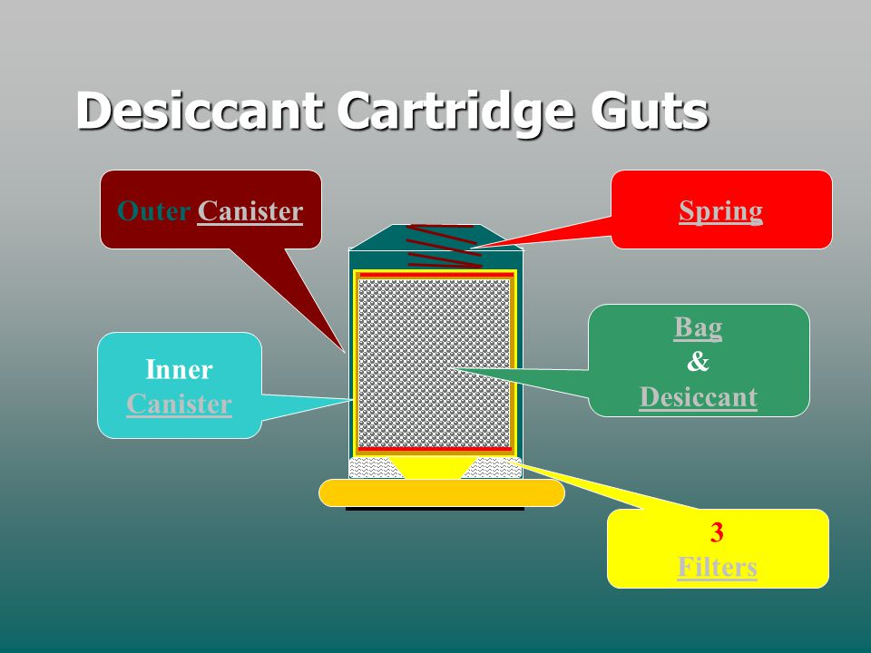 The Desiccant Cartridge