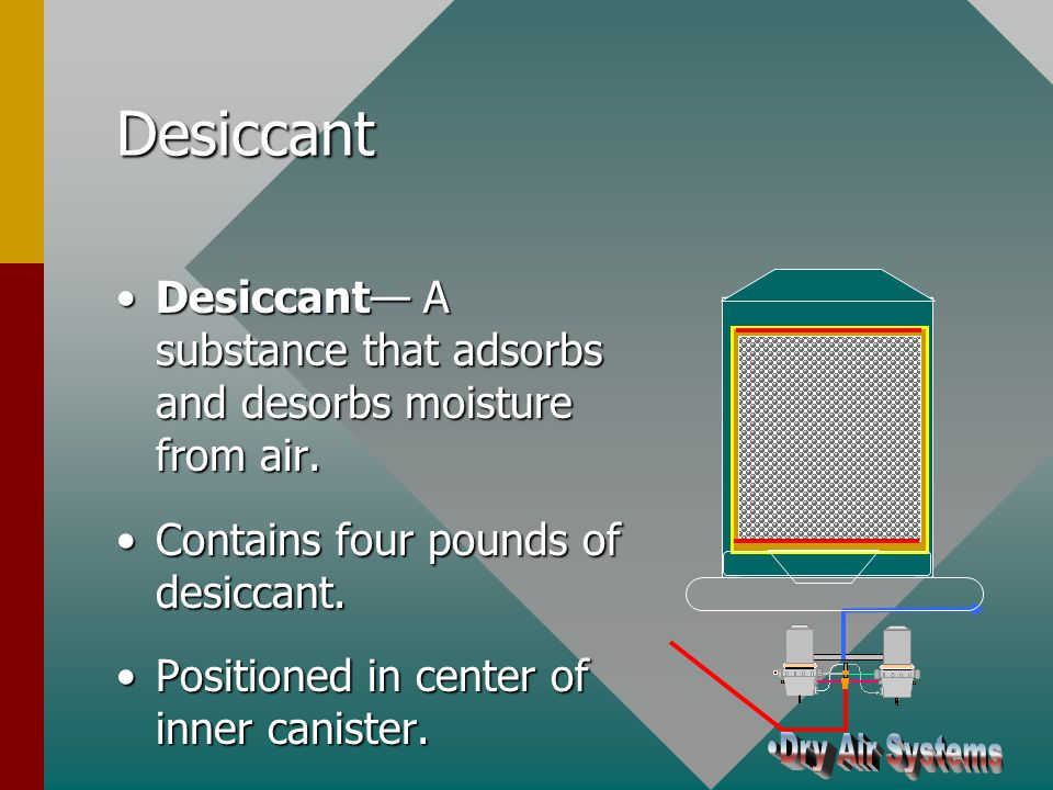 Desiccant Bag Contains four pounds of desiccantContains four pounds of desiccant Acts as filter for retarding oil contaminationActs as filter for retarding oil contamination