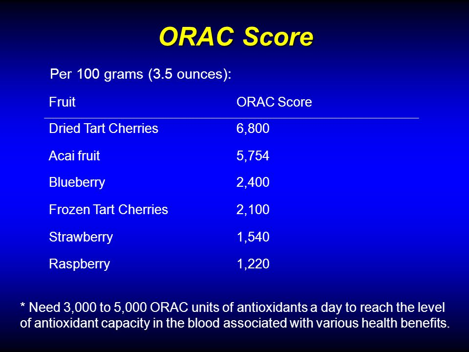 ORAC Score FruitORAC Score Dried Tart Cherries6,800 Acai fruit5,754 Blueberry2,400 Frozen Tart Cherries2,100 Strawberry1,540 Raspberry1,220 Per 100 grams (3.5 ounces): * Need 3,000 to 5,000 ORAC units of antioxidants a day to reach the level of antioxidant capacity in the blood associated with various health benefits.