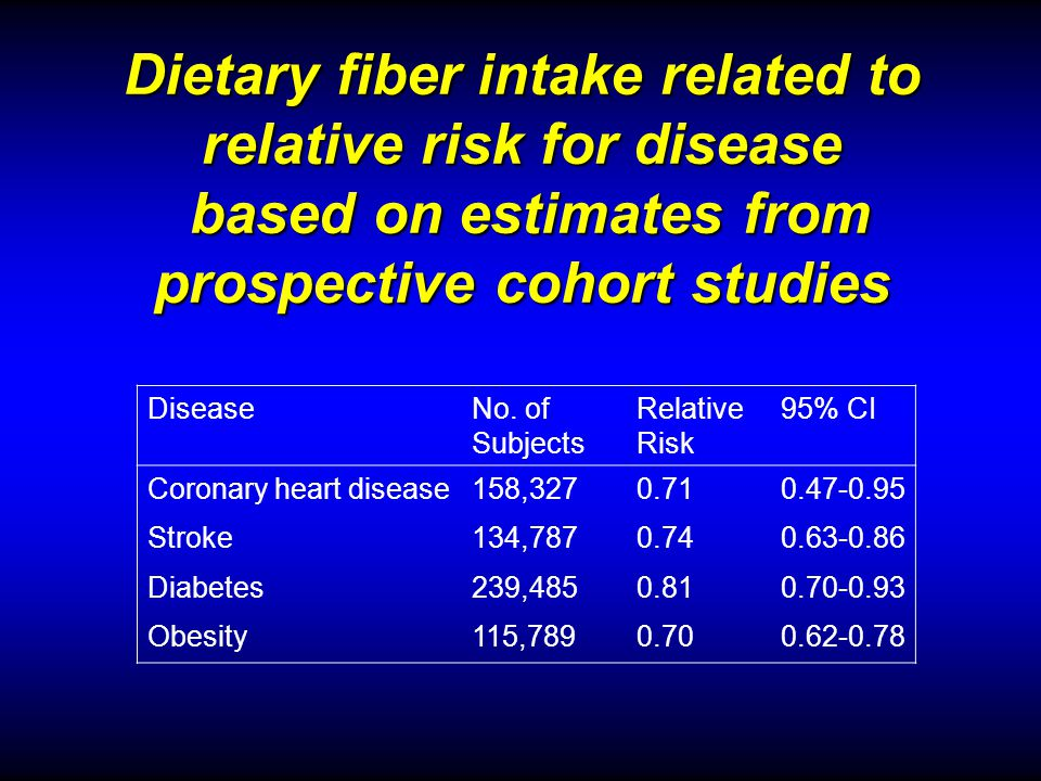 Dietary fiber intake related to relative risk for disease based on estimates from prospective cohort studies DiseaseNo.