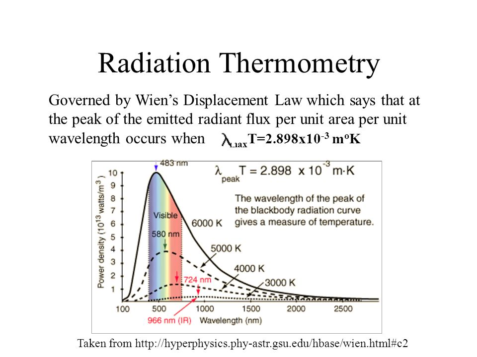 Radiation Thermometry Governed by Wiens Displacement Law which says that at the peak of the emitted radiant flux per unit area per unit wavelength occ