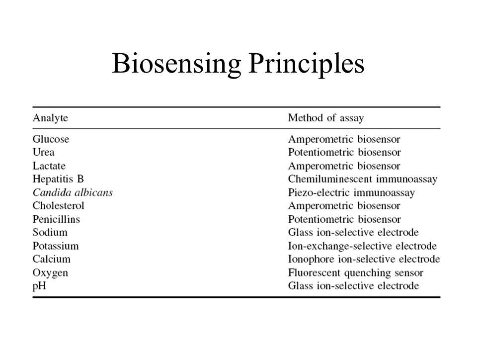 Biosensing Principles