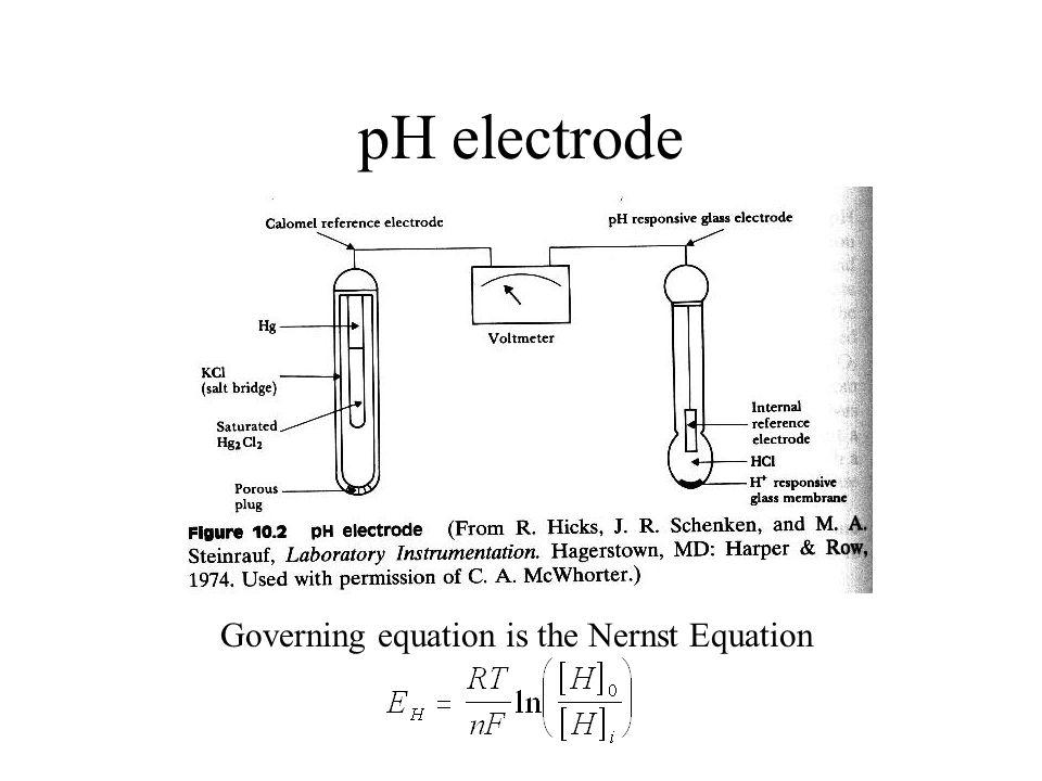 pH electrode Governing equation is the Nernst Equation