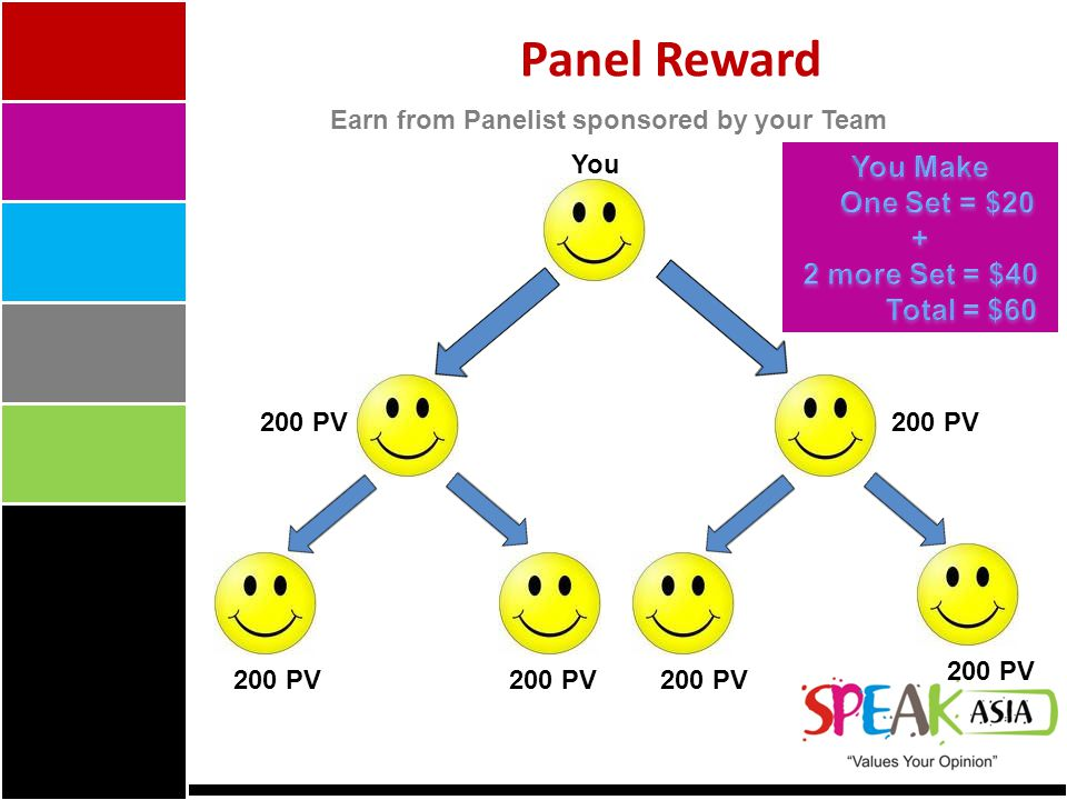 Earn from Panelist sponsored by your Team You 200 PV Panel Reward