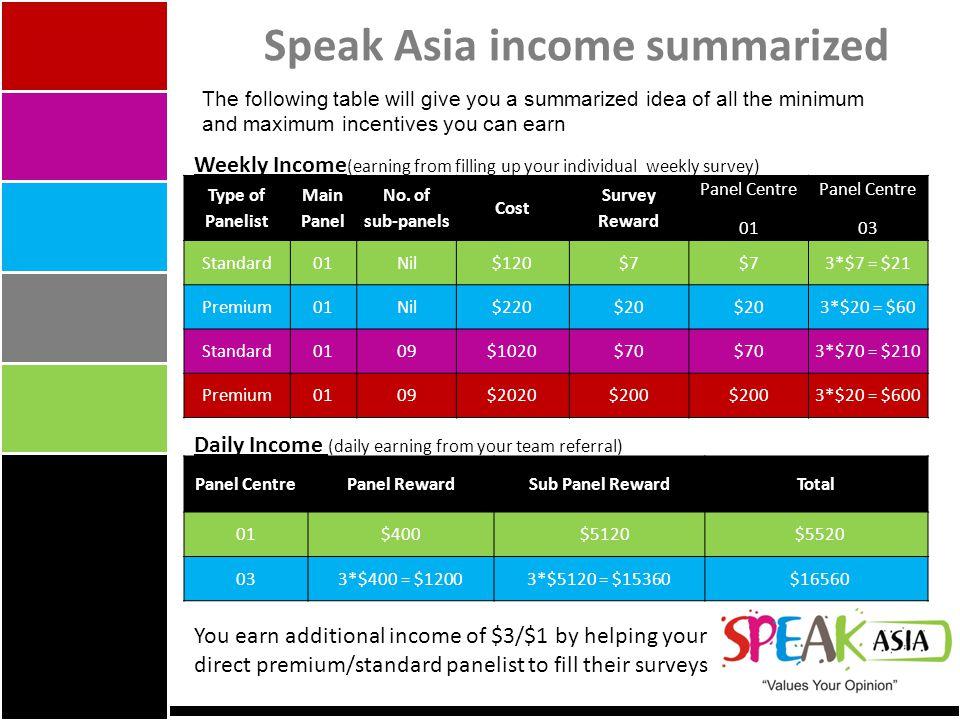 Speak Asia income summarized Type of Panelist Main Panel No.